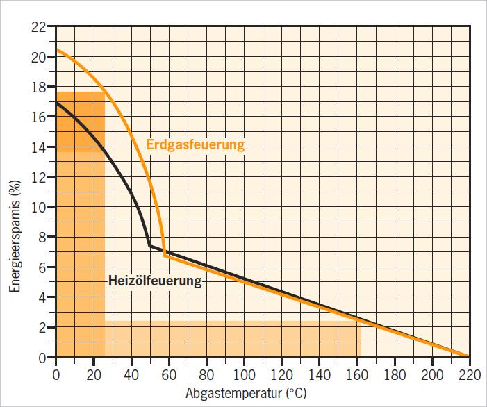 Energiespartipp Heizung: Brennwerttechnik