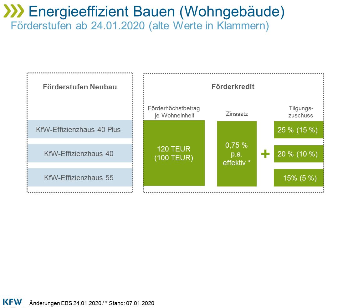 Förderung Neubau KfW seit 1.1.2020
